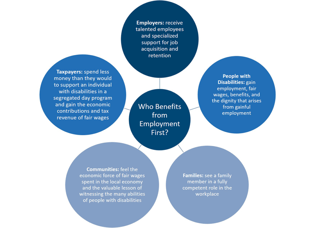 Infographic of who benefits from Employment First. Employers receive talented employees and specialized support for job acquisition and retention. People with disabilities gain employment, fair wages, benefits, and the dignity that arises from gainful employment. Families see a family member in a fully competent role in the workspace. Communities feel the economic force of fair wages spent in the local economy and the valuable lesson of witnessing the many abilities of people with disabilities. Taxpayers spend less money than they would to support an individual with disabilities in a segregated day program and gain the economic contributions and tax revenue of fair wages.