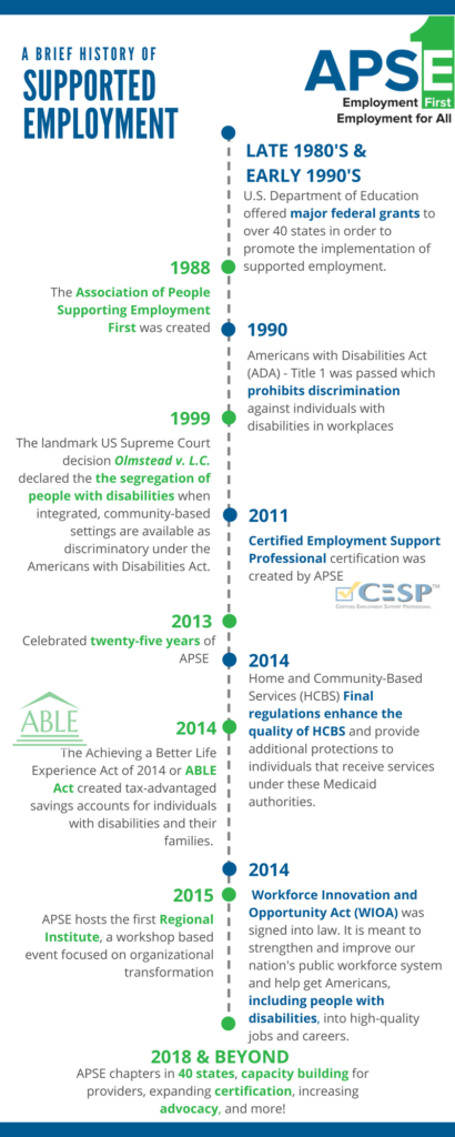 A Brief History of Supported Employment. Late 80s and early 90's - US Department of Education offered major federal grants to over 40 states in order to promote the implementation of supported employment. 1988 - APSE was created. 1990 - Americans with Disabilities (ADA) Title 1 was passed which prohibits discrimination against individuals with disabilities in the workplace. 1999 - Olmstead v LC declared the segregation of people wtih disabilities when integrated, community-based settings are available as discriminatory under the ADA. 2011 the Certified Employment Support Professional certification was created by APSE. 2013 - Celebrated 25 years of APSE. 2014 - Home and Community-Based Services (HCBS) Final regulations enhance the quality of HCBS and provide additional protections to individuals that receive services under these Medicaid authorities. 2014 - The Achieving a Better Life Experience Act of 2014 or ABLE Act created tax-advantaged savings accounts for individuals with disabilities and their families. 2014 - Workforce Innovation and Opportunity Act (WIOA) was signed into law. It is meant to strengthen and improve our nation's public workforce system and help get Americans, including PWD, into high-quality jobs and careers. 2015 - APSE hosts the first Regional Institute, a workshop based event focused on organizational transformation. 2018 and beyond - APSE chapters in 40 states, capacity building for providers, expanding certification, increasing advocacy, and more!