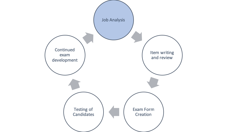 Exam development process chart showing job analysis as the highlighted portion.