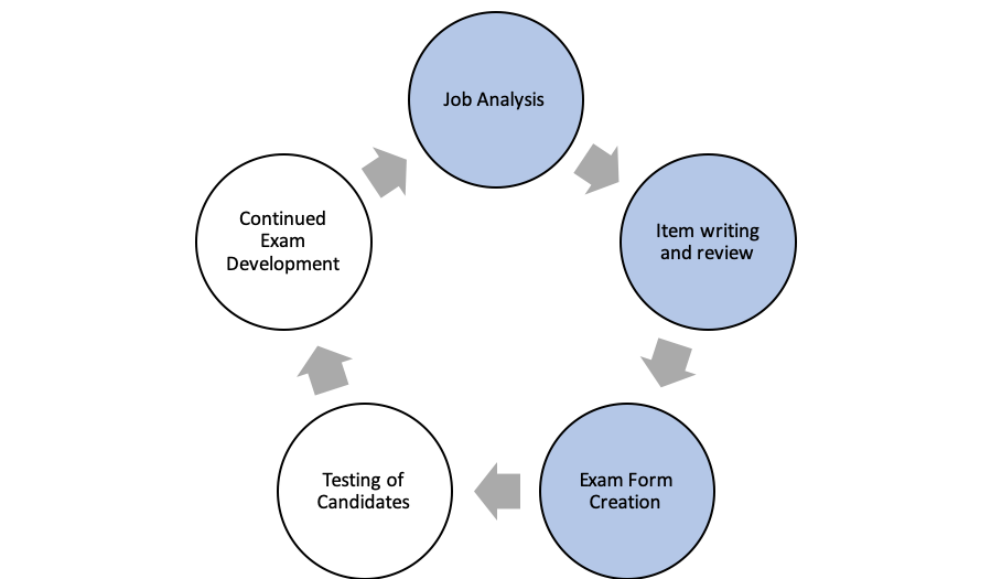 Process showing job analysis, item writing & review, exam form creation in blue. Testing of candidates and continued exam development are clear, indicating they haven't happened yet.