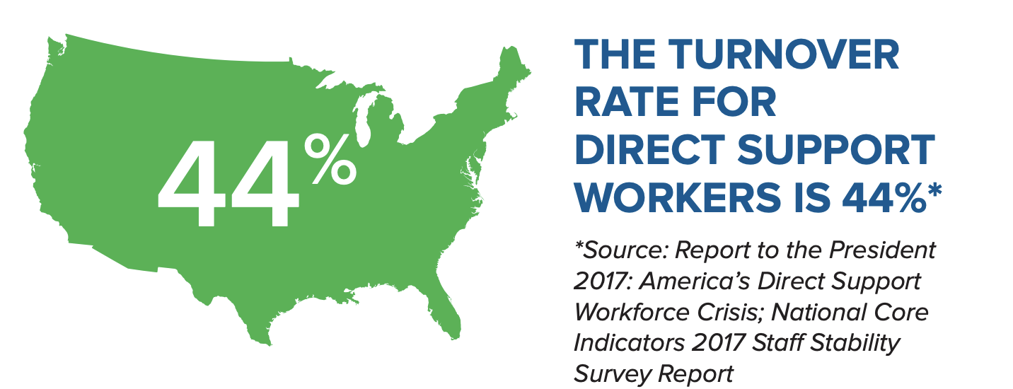 Image of the US with 44% in it. The turnover rate for Direct support workers is 44%.