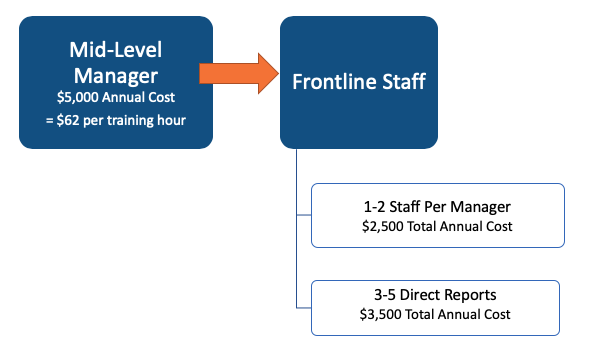 MID-LEVEL MANAGER $5K PER YEAR = $62 PER TRAINING HOUR. FRONTLINE STAFF. TWO TIERS. 1-2 STAFF $2500. 3-5 STAFF $3500.